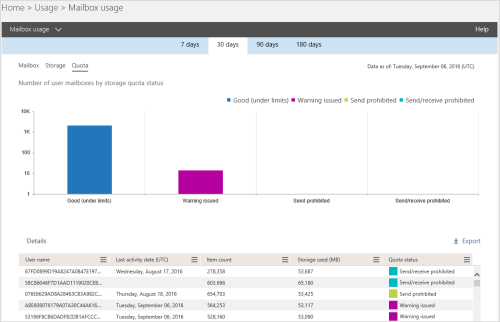 New-usage-reports-for-SharePoint-OneDrive-and-Exchange-3