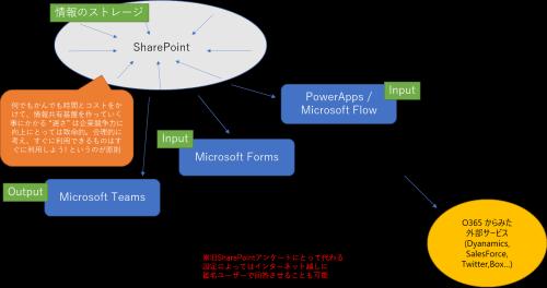 NewSharePointEnvironment2