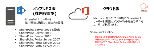 SharePointVersions1