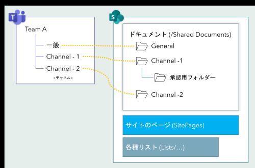 Teams 内のチャネルとSharePointフォルダーの関係