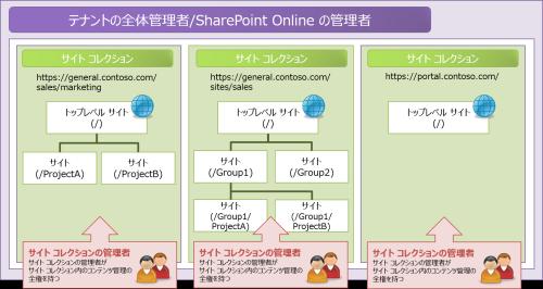 従来のサイト構造