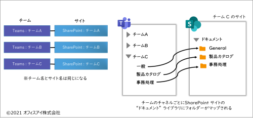 Teams と SharePoint