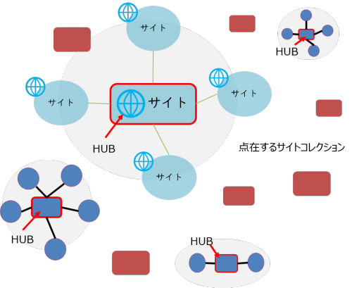 SharePoint Hub